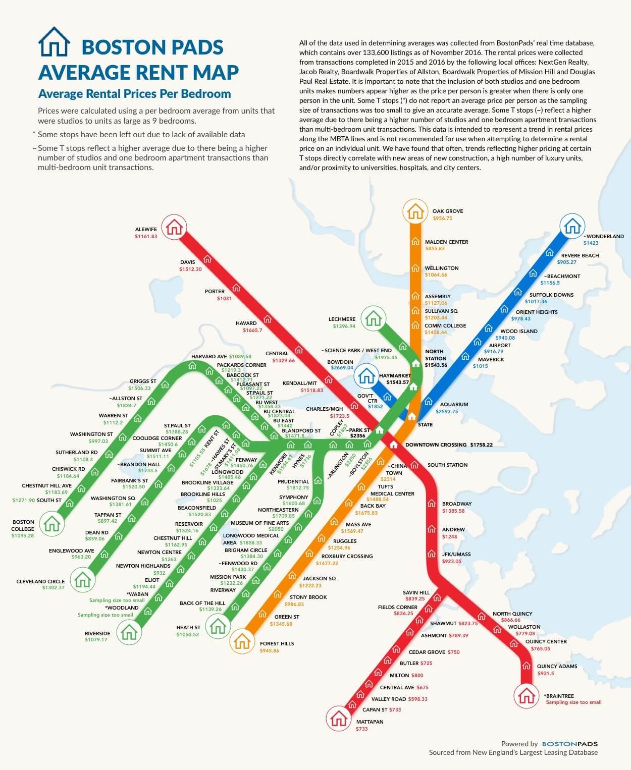 Boston Average Rent Price by T Stop