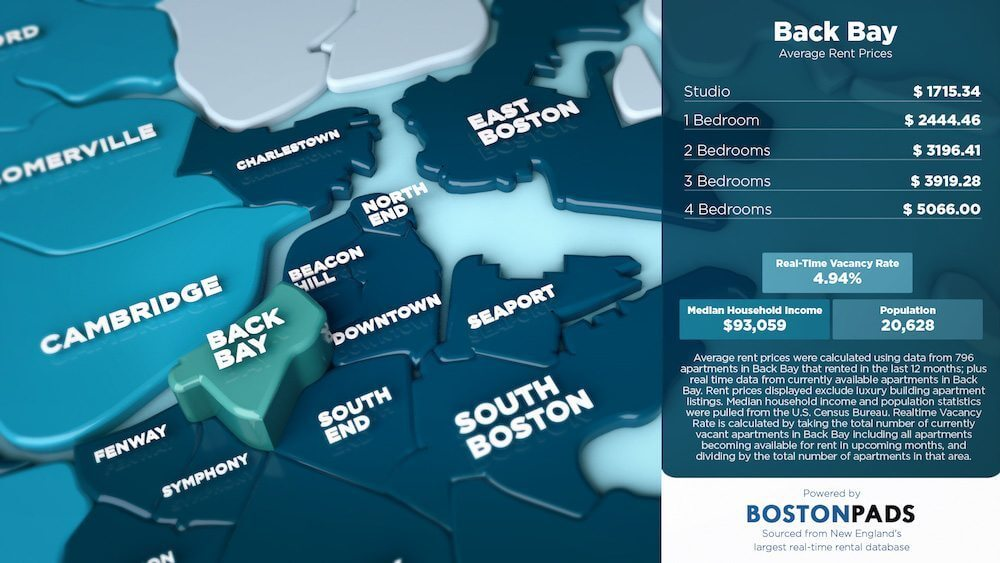 Back Bay Average Rent Prices