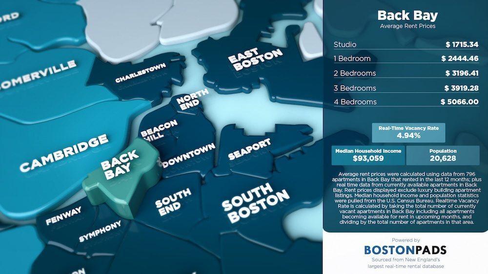 Back Bay Average Rent Prices
