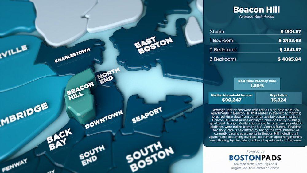 Beacon Hill Average Rent Prices