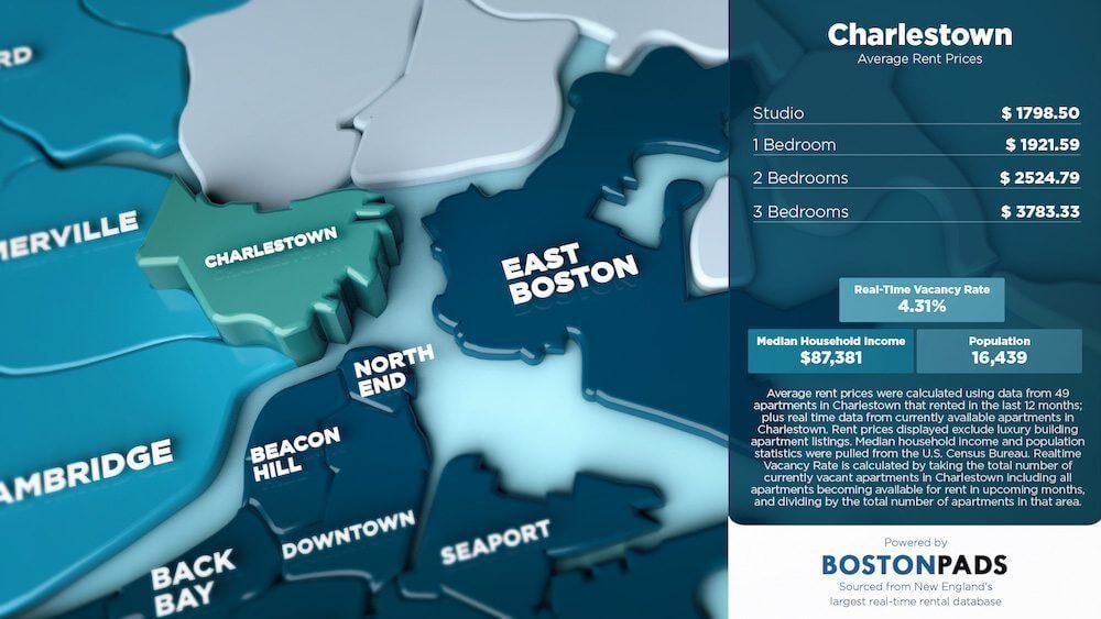 Charlestown Average Rent Prices