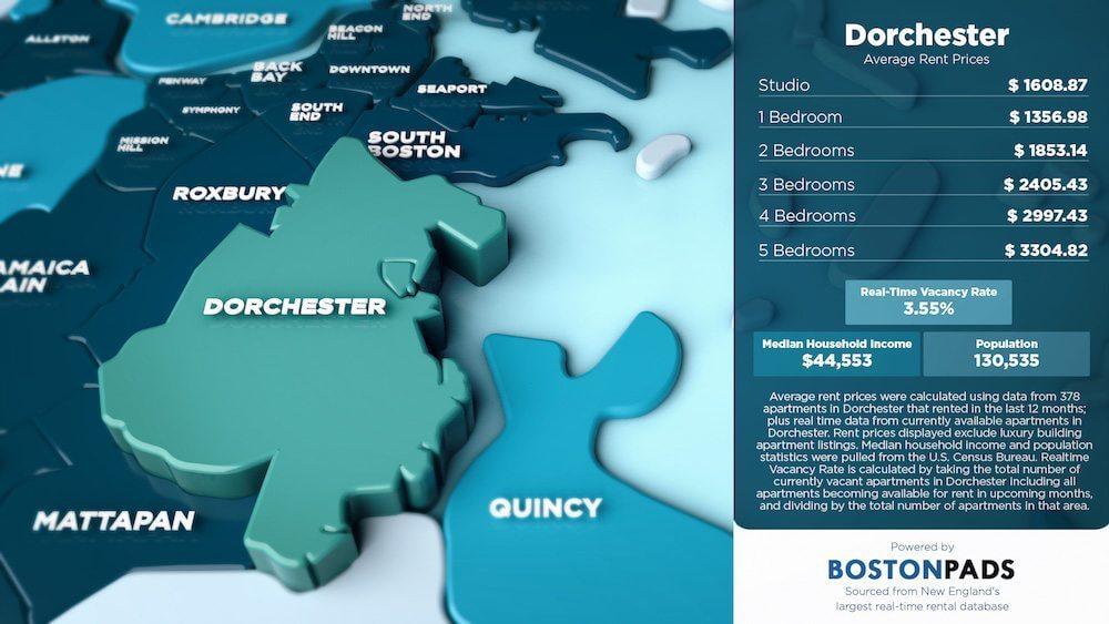 Dorchester Average Rent Prices