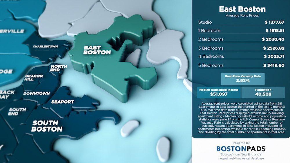 East Boston Average Rent Prices