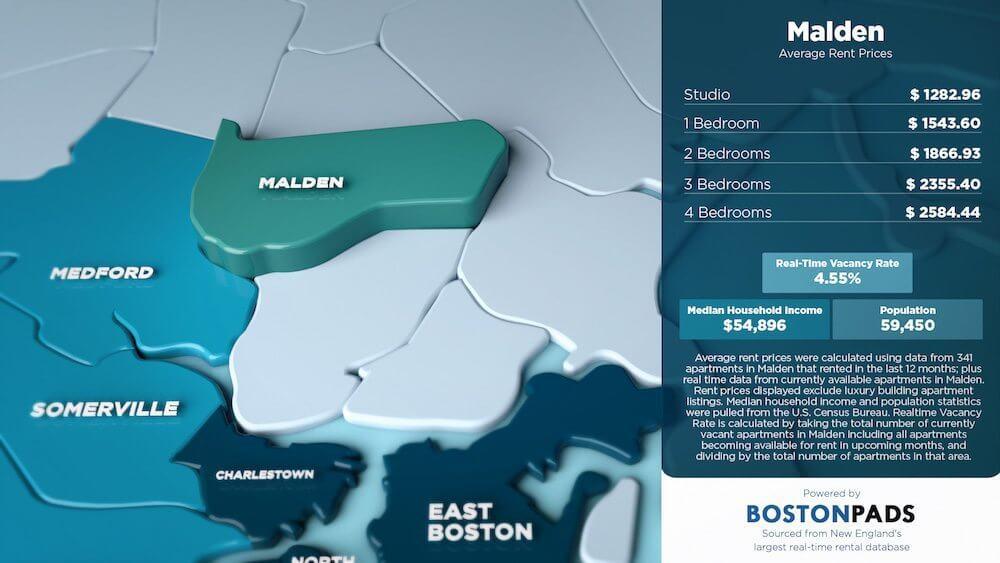 Malden Average Rent Prices