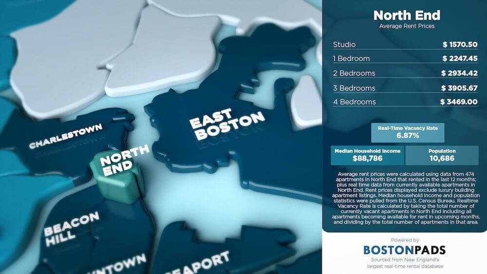 North End Average Rent Prices