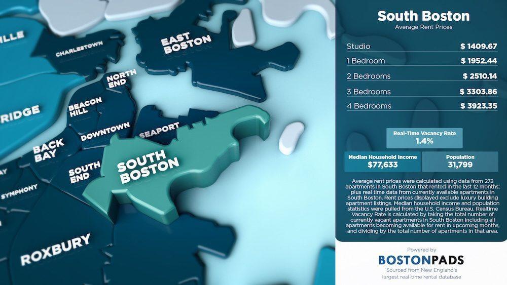 South Boston Average Rent Prices
