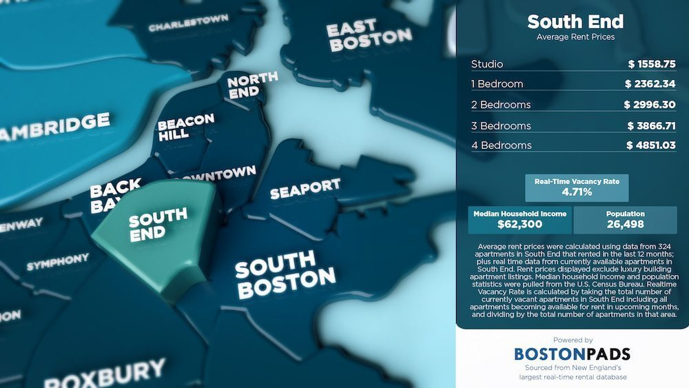 South End Average Rent Prices
