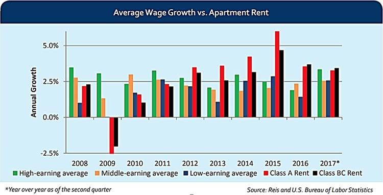 Rent Growth vs. Wage Growth