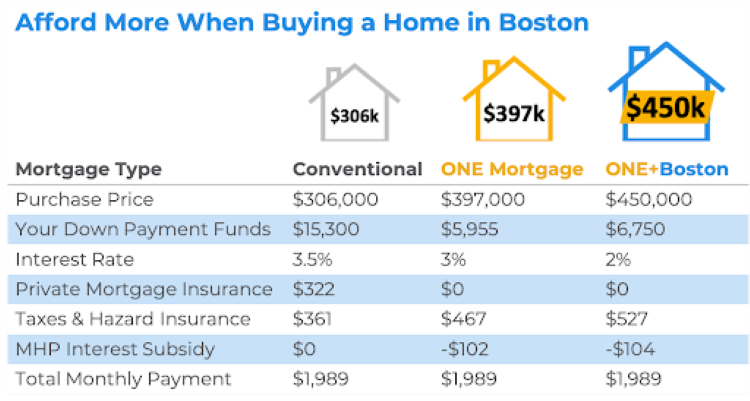 Afford More when Buying a home in Boston Chart