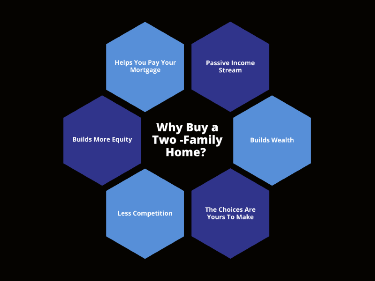 Why Buy a Two Family Home