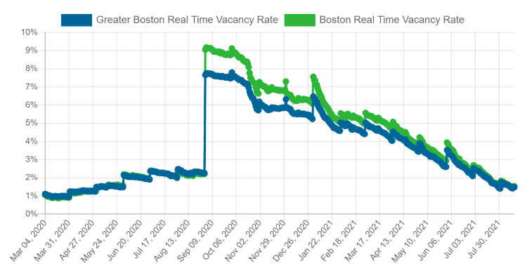 Real Time Vacancy Rate